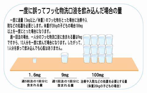方法 胃 洗浄